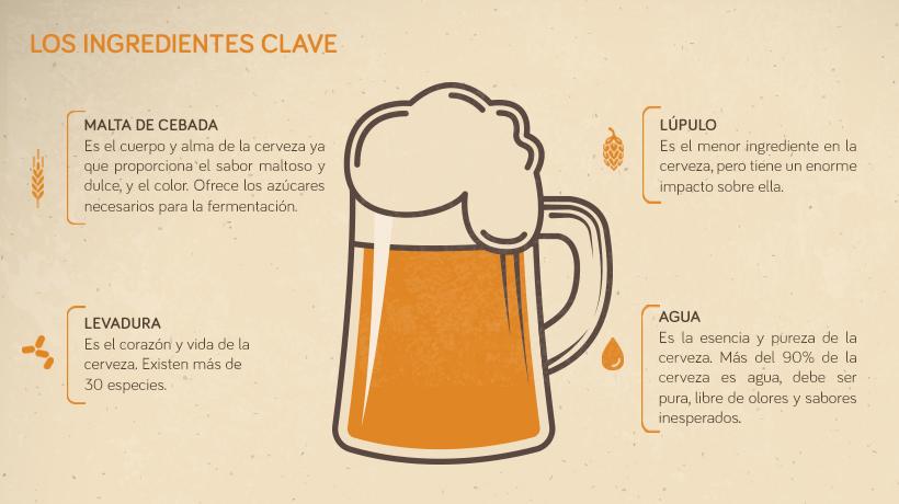 Blog_Ingredientes_Cerveza